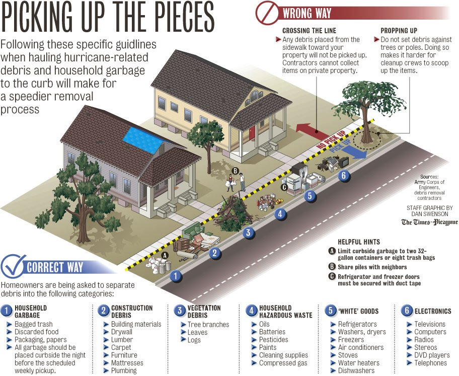 Graphic showing guidelines what post-hurricane cleanup at homes and where debris should be placed