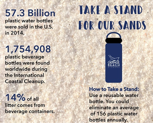 Take a Stand for Our Sands infographic for reusable water bottle option
