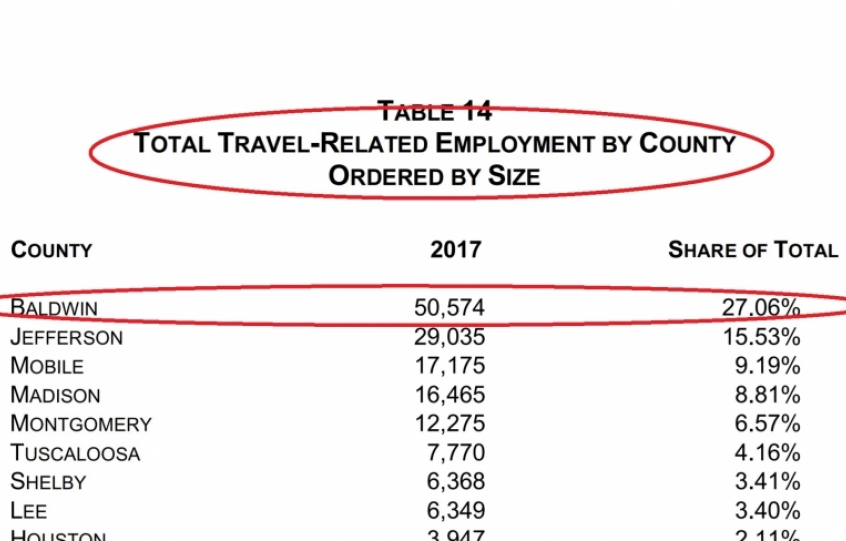 Top Travel-related employment 2017 Alabama