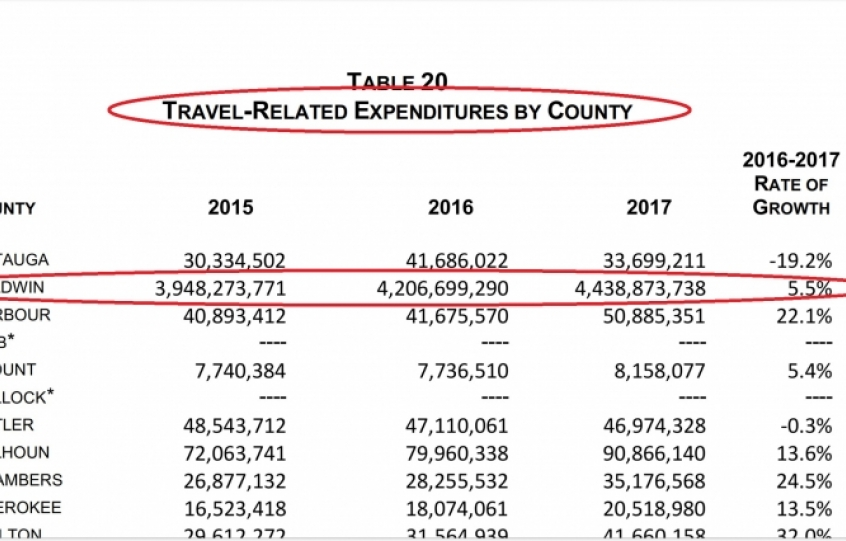 Travel-related expenditures 2017 Alabama