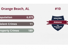 Top 10 Safest Cities in Alabama - Orange Beach No 10